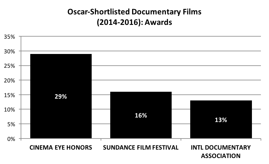 Oscar-Shortlisted Documentary Films - Awards