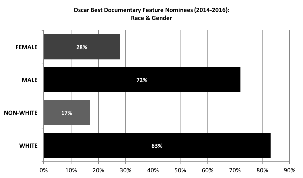 Graph-Oscar Best Doc Feature Nominees 2016