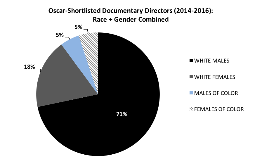 Pie Chart- Race and Gender of Oscar Shortlisted Doc Directors 2016