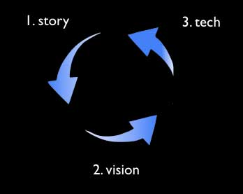 Story Vision Tech - The Cycle (image by Ben Moskowitz)