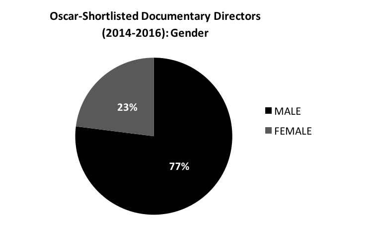 Pie Chart- Gender of Oscar Shortlisted Doc Directors 2016