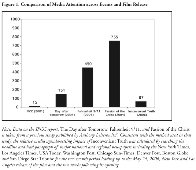 Comparison of Media Attention across Events and Film Release