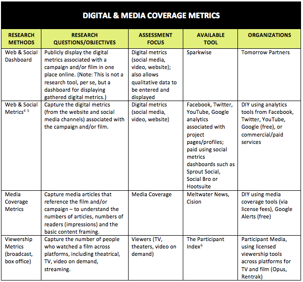 Digital & Media Coverage Metrics
