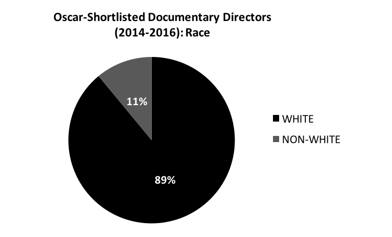 Pie Chart- Race of Oscar Shortlisted Doc Directors 2016