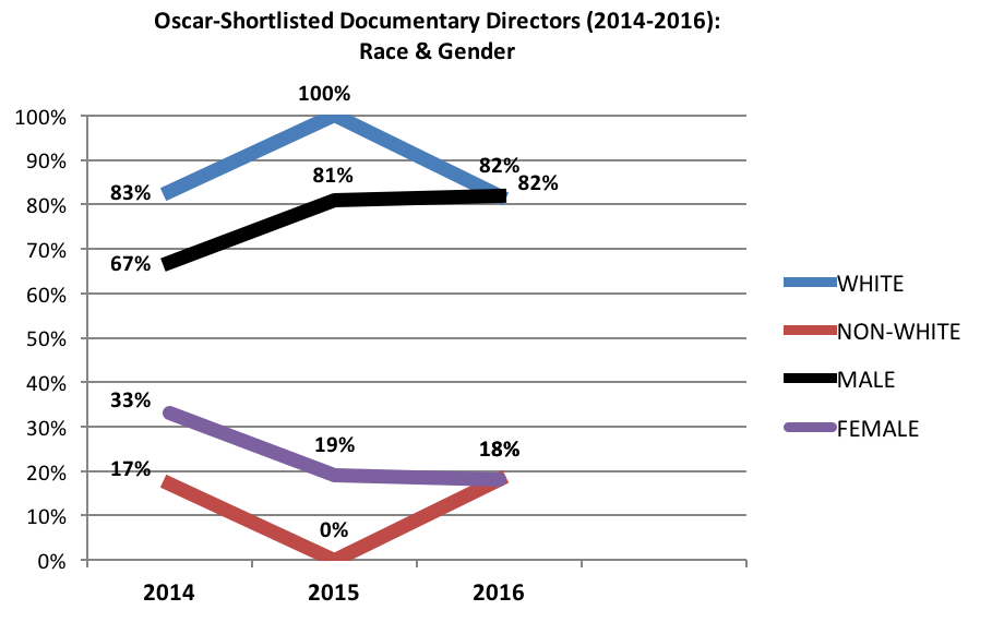 Graph- Race and Gender of Oscar Shortlisted Doc Directors 2016