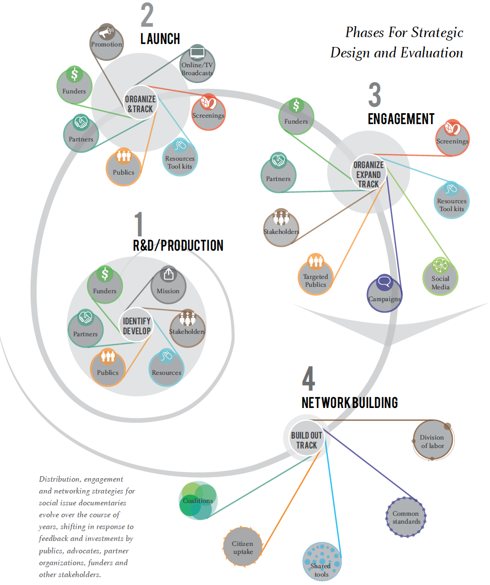 Flow chart p18 in Designing for Impact