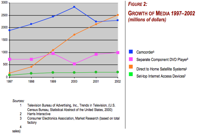 Growth of Media 1997-2002: Millions of Dollars