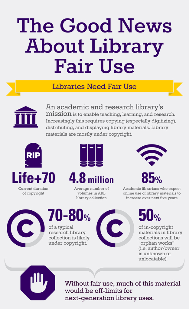 Infographic Code Of Best Practices In Fair Use For