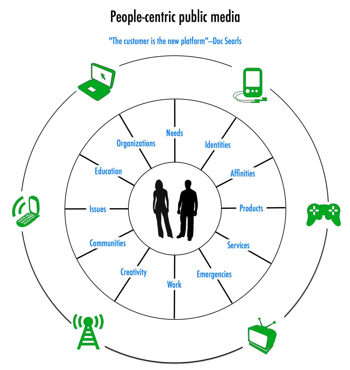 People-centric public media